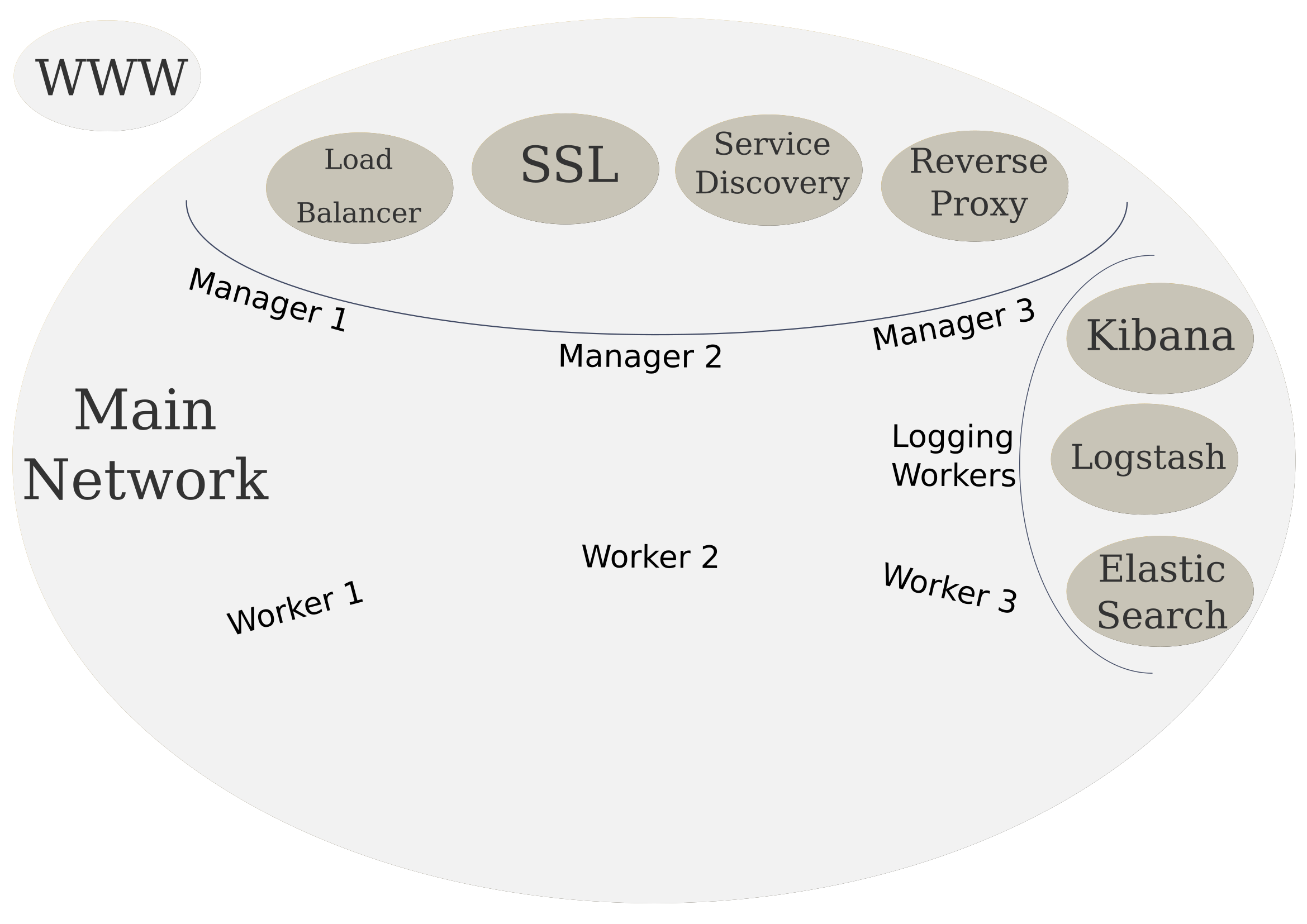 High level system: logging services