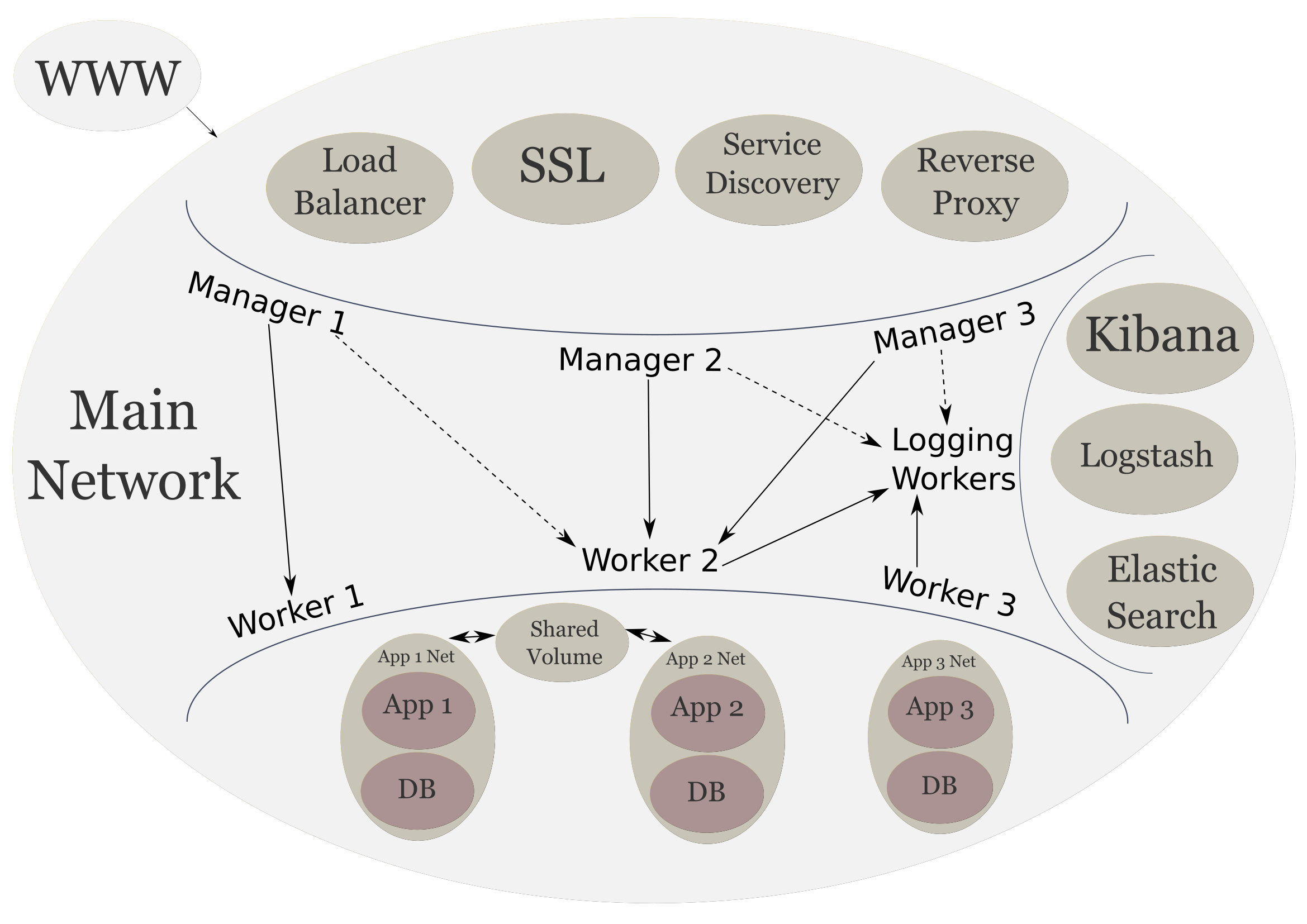 High level system: backend services
